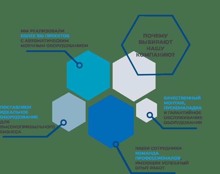 Инфографика с преимуществами компании